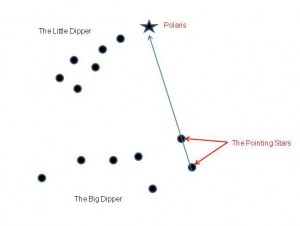 How to find Polaris, the north star.