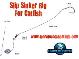 how to set up a fishing line for beginners