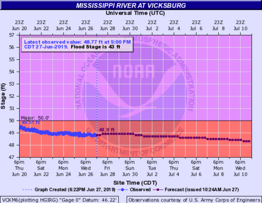 flood stage at Vicksburg, MS flooding